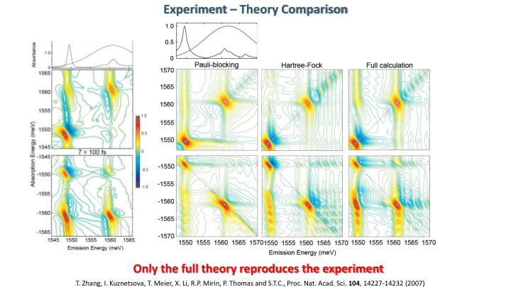 Experiment – Theory Comparison