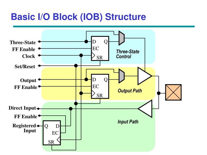 Basic I/O Block (IOB) Structure