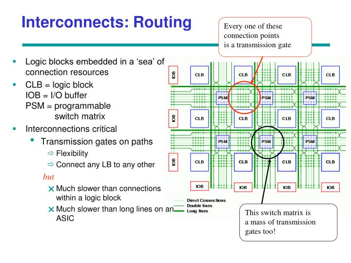 Interconnects: Routing