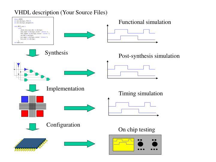 VHDL description (Your Source Files)
