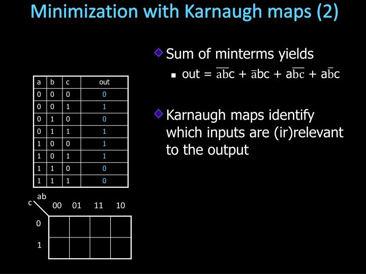 Minimization with