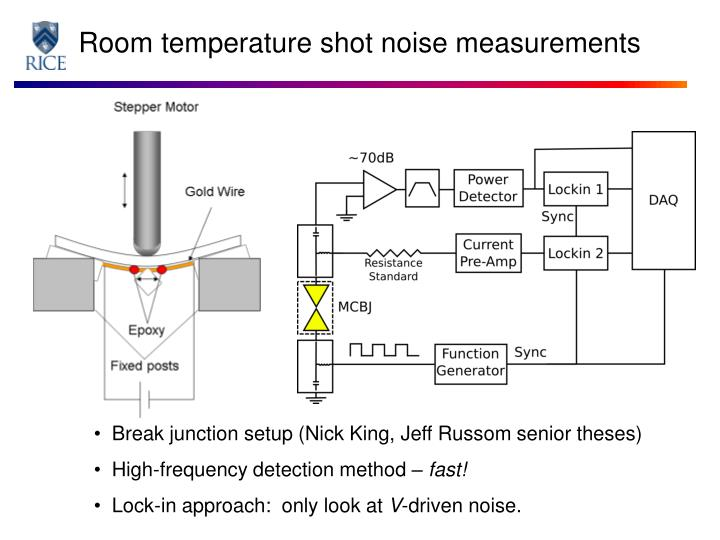 Room temperature shot noise measurements