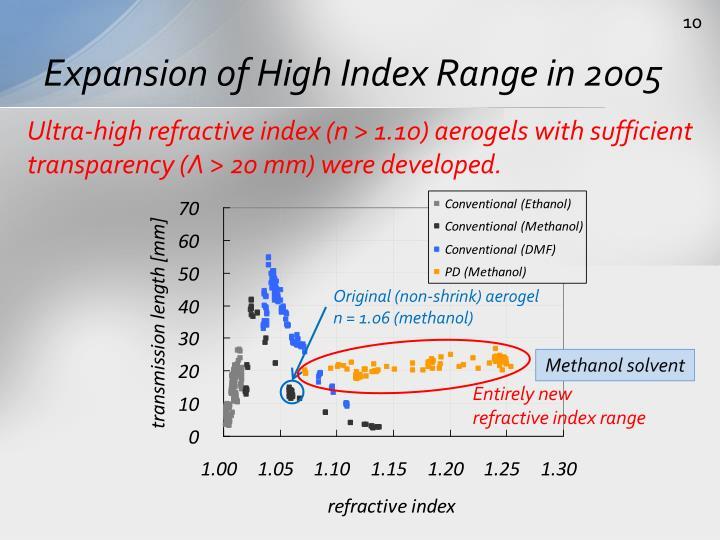 Expansion of High Index Range in 2005