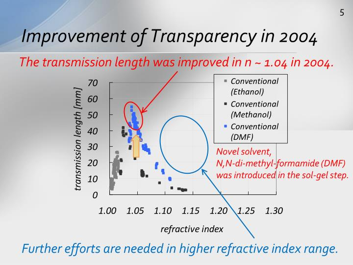 Improvement of Transparency in 2004