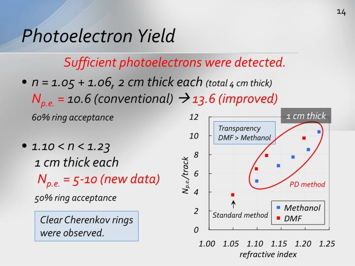 Photoelectron Yield
