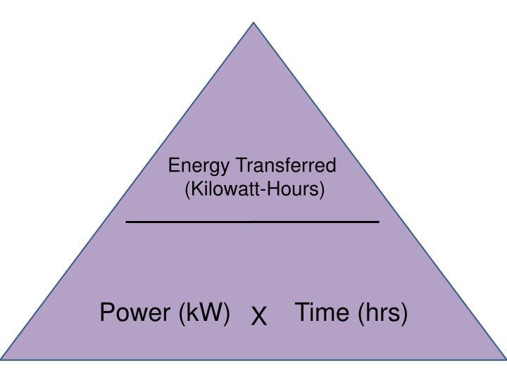 Energy Transferred