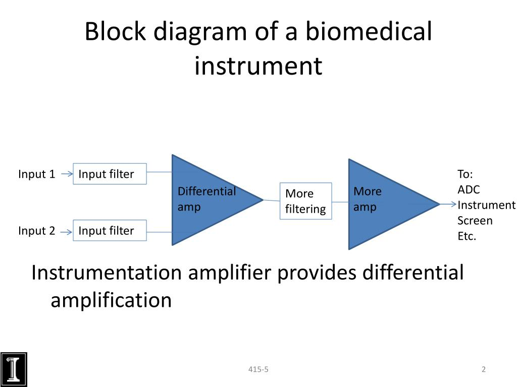 Ppt - Instrumentation Amplifiers Powerpoint Presentation