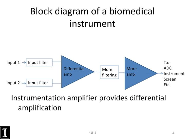general block diagram instrumentation Subsystem block diagrams, ic solutions, reference designs and more for medical, healthcare, and fitness applications.