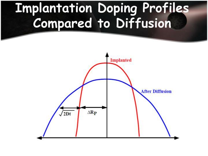Implantation Doping