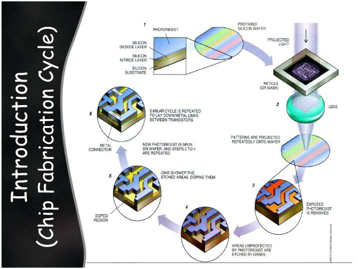 Introduction chip fabrication cycle