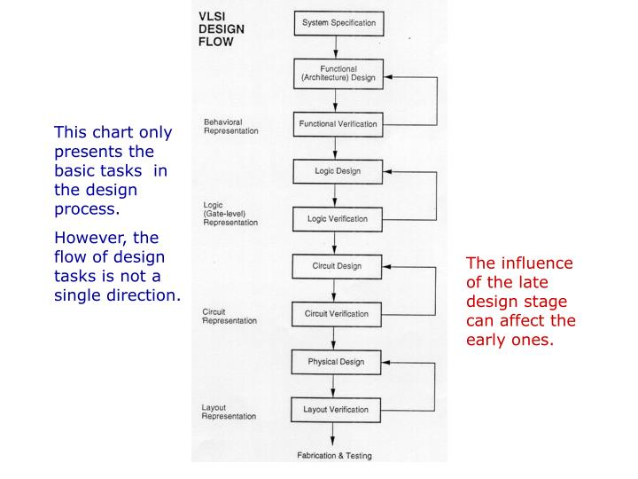 This chart only presents the basic tasks  in the design process.