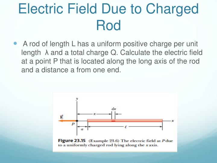 Electric Field Due to Charged Rod