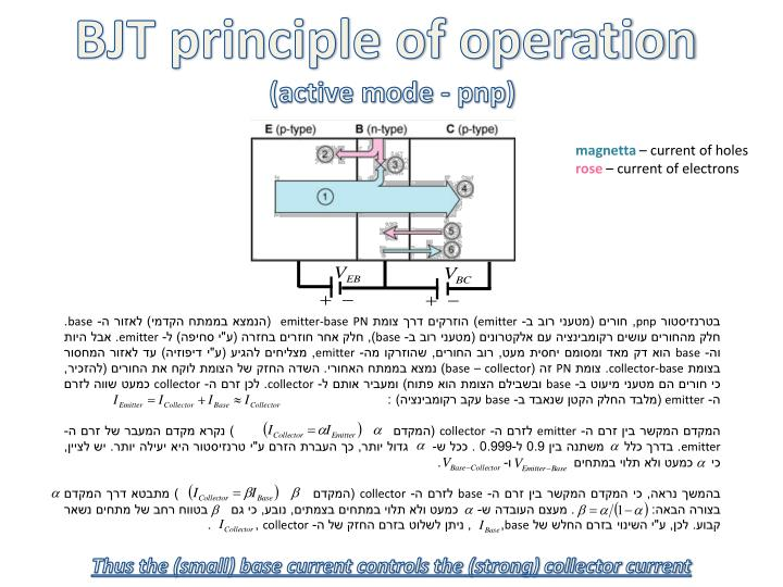 BJT principle of operation
