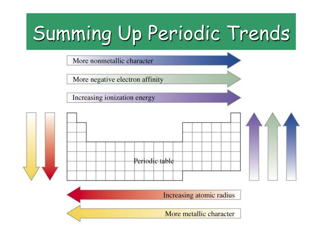 Ppt Periodic Trends Powerpoint Presentation Free Download