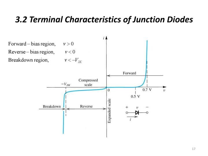 3.2 Terminal Characteristics of Junction Diodes