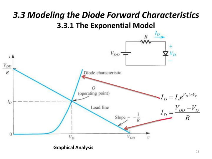 3.3 Modeling the Diode Forward Characteristics