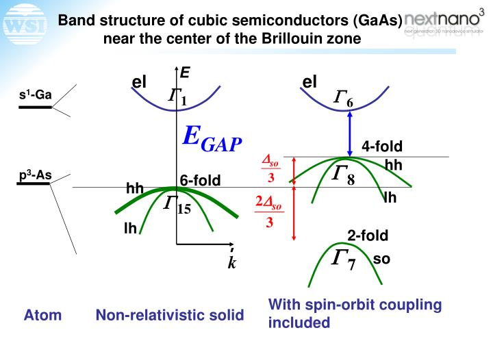 Band structure of cubic semiconductors (GaAs)