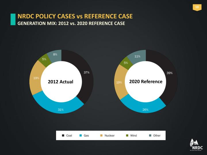 NRDC POLICY CASES vs REFERENCE CASE