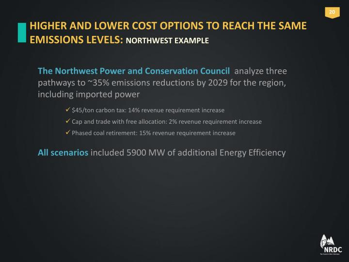 HIGHER AND LOWER COST OPTIONS TO REACH THE SAME EMISSIONS LEVELS: