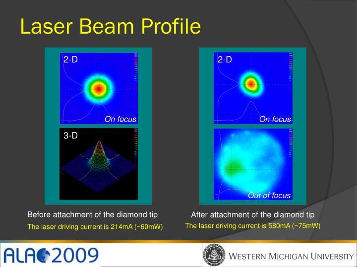 Laser Beam Profile