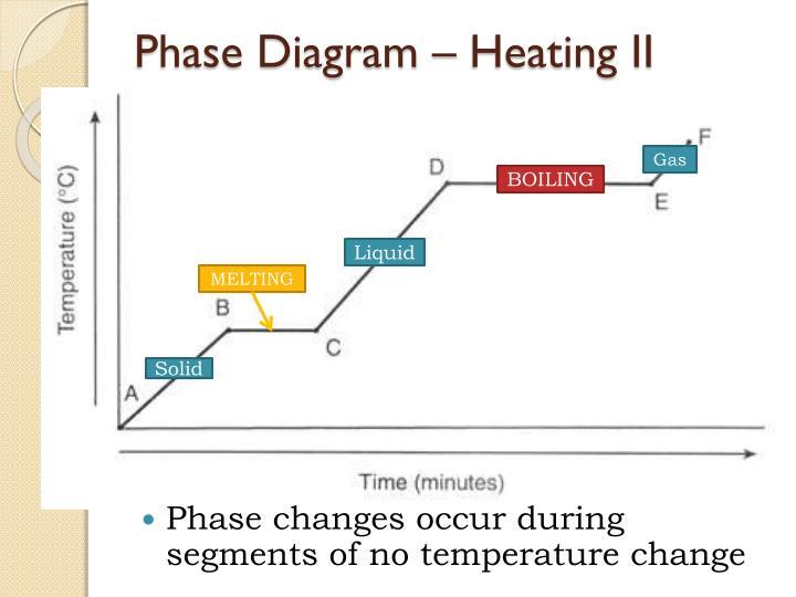 Phase Diagram – Heating II