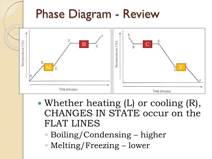 Phase Diagram - Review