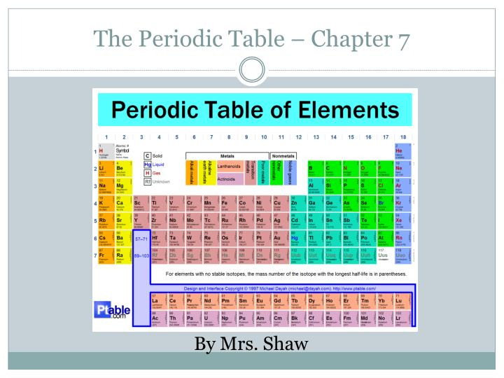 Ppt The Periodic Table Chapter 7 Powerpoint Presentation Id