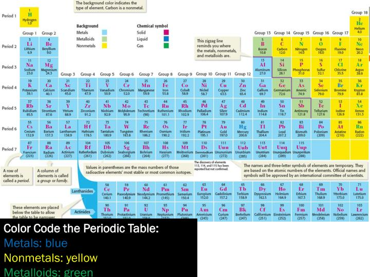 metalloids periodic table ppt periodic table of elements powerpoint presentation id 1588174