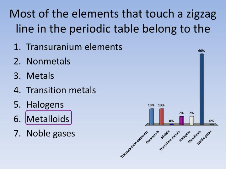 Ppt chapter 9 elements amp the periodic table powerpoint most of the elements that touch a zigzag line in the periodic table urtaz Choice Image