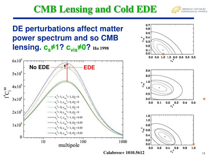 CMB Lensing and Cold EDE