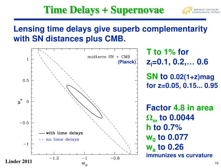 Time Delays + Supernovae