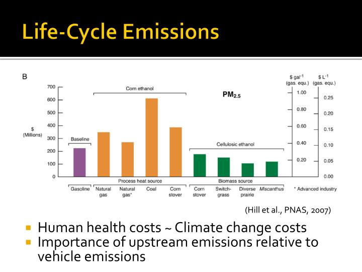 Life-Cycle Emissions