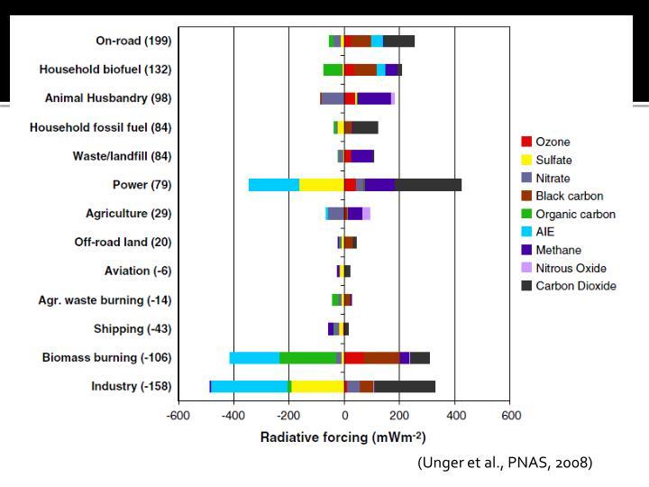 (Unger et al., PNAS, 2008)