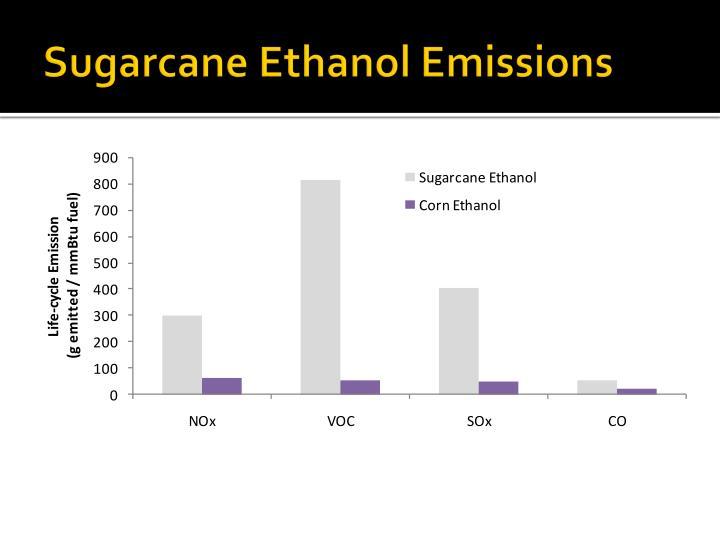 Sugarcane Ethanol Emissions