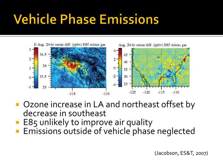 Vehicle Phase Emissions