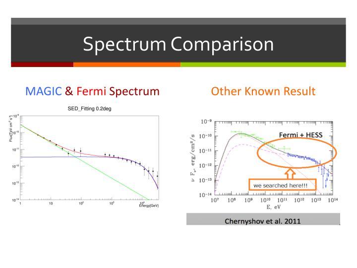 Spectrum Comparison
