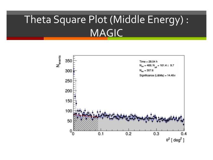 Theta Square Plot