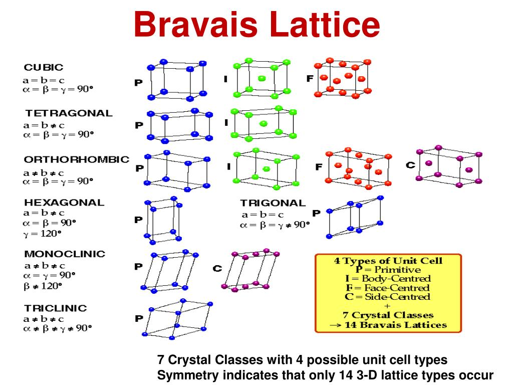 PPT - Unit-1 Crystal Structure & Bravais lattice