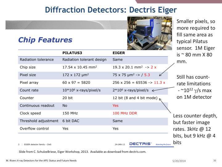 Diffraction Detectors: