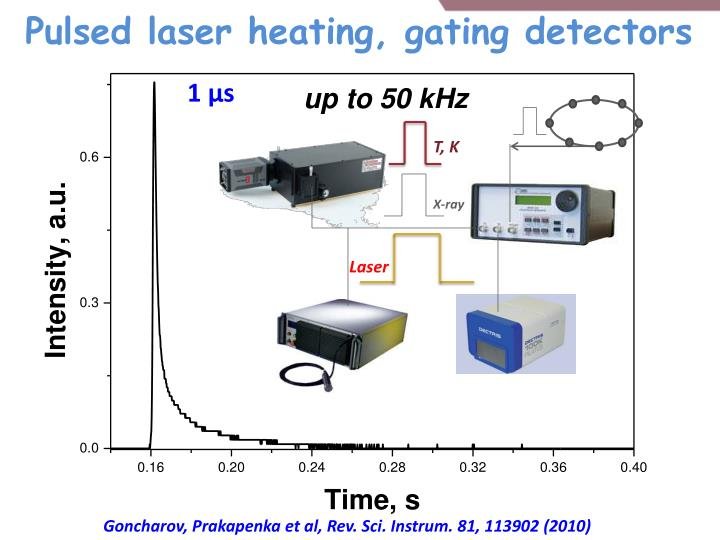 Pulsed laser heating, gating d