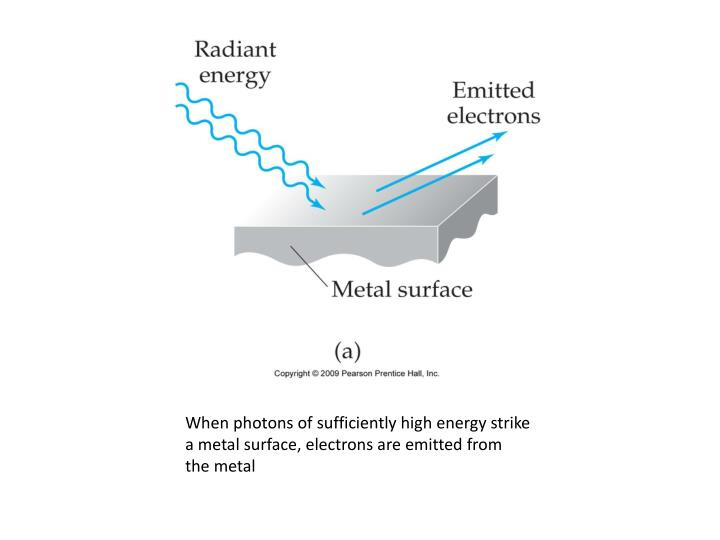 When photons of sufficiently high energy strike a metal surface, electrons are emitted from the metal