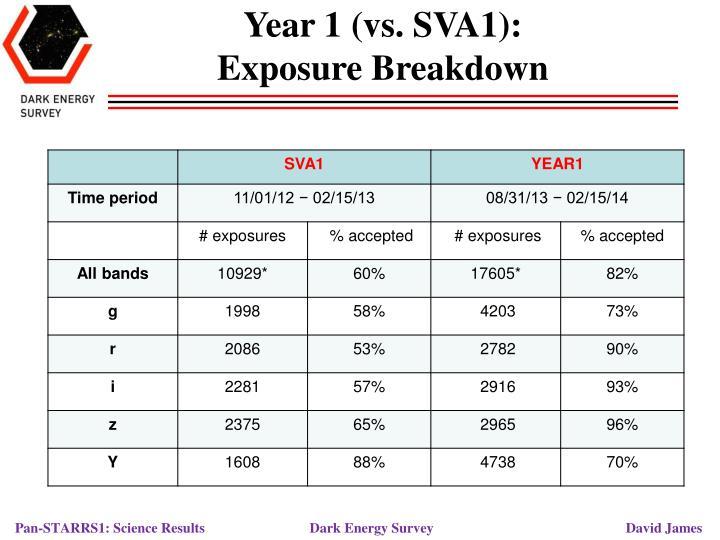 Year 1 (vs. SVA1):