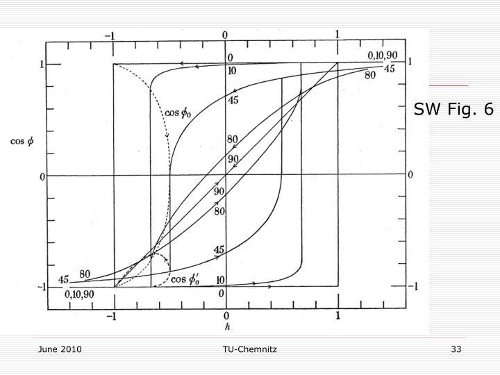 SW Fig. 6
