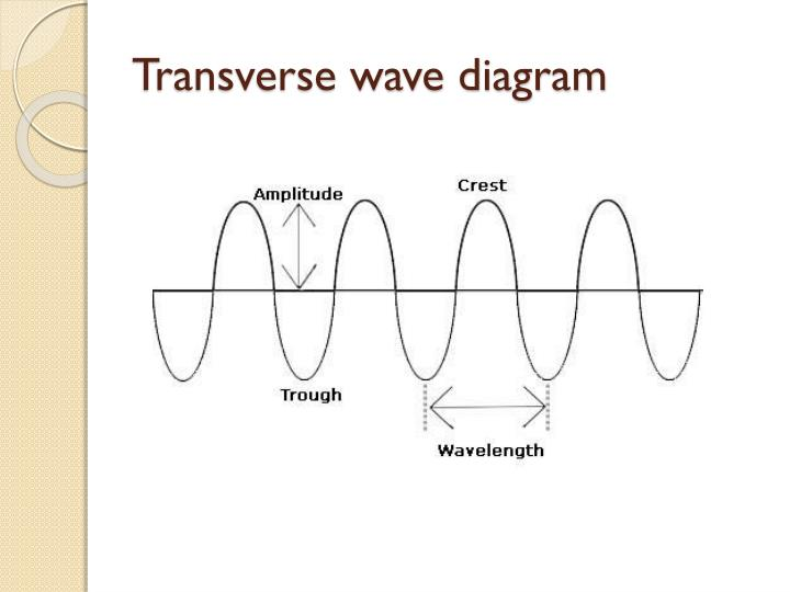 Ppt Waves Powerpoint Presentation Id1589772
