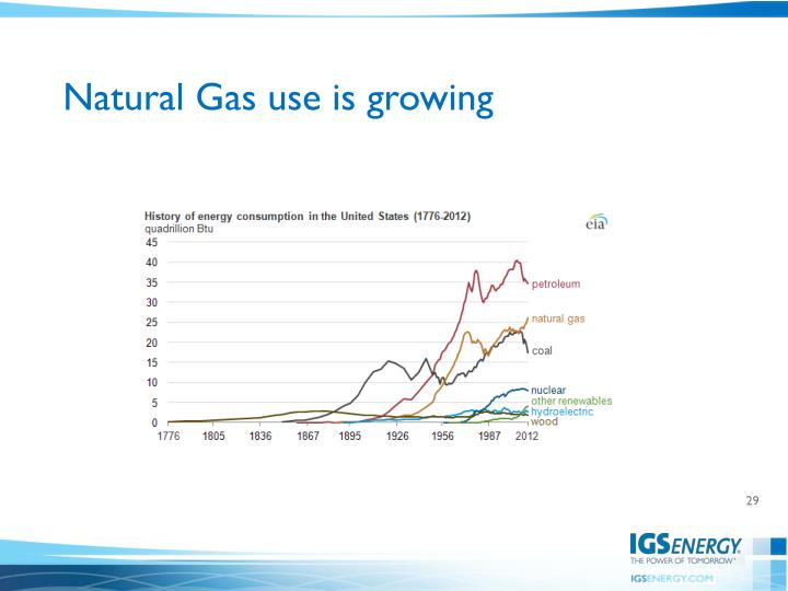 Natural Gas use is growing