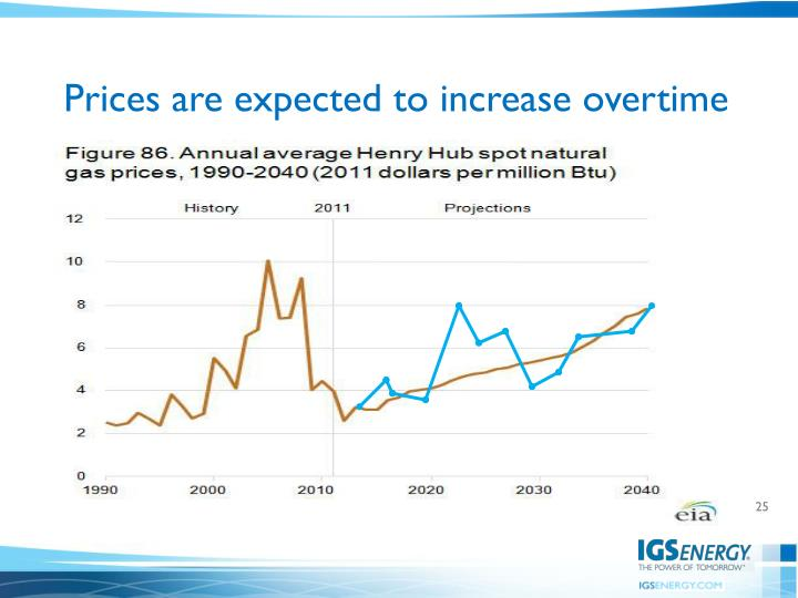 Prices are expected to increase overtime