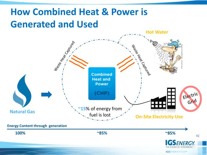 How Combined Heat & Power is Generated and Used