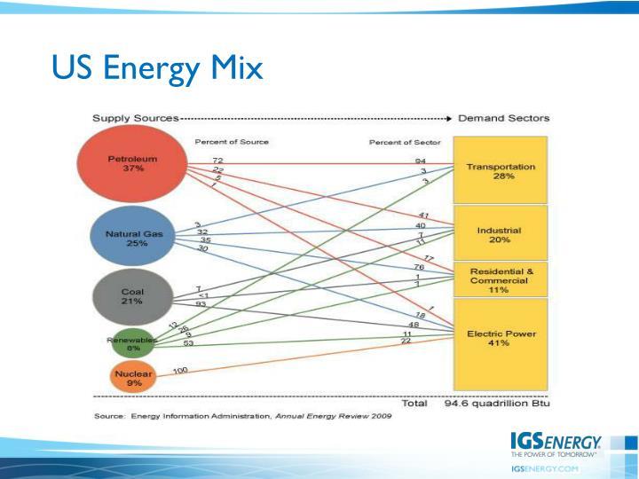 US Energy Mix
