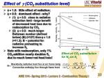 effect of g co 2 substitution level