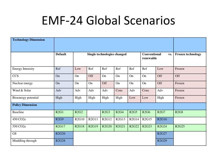 EMF-24 Global Scenarios